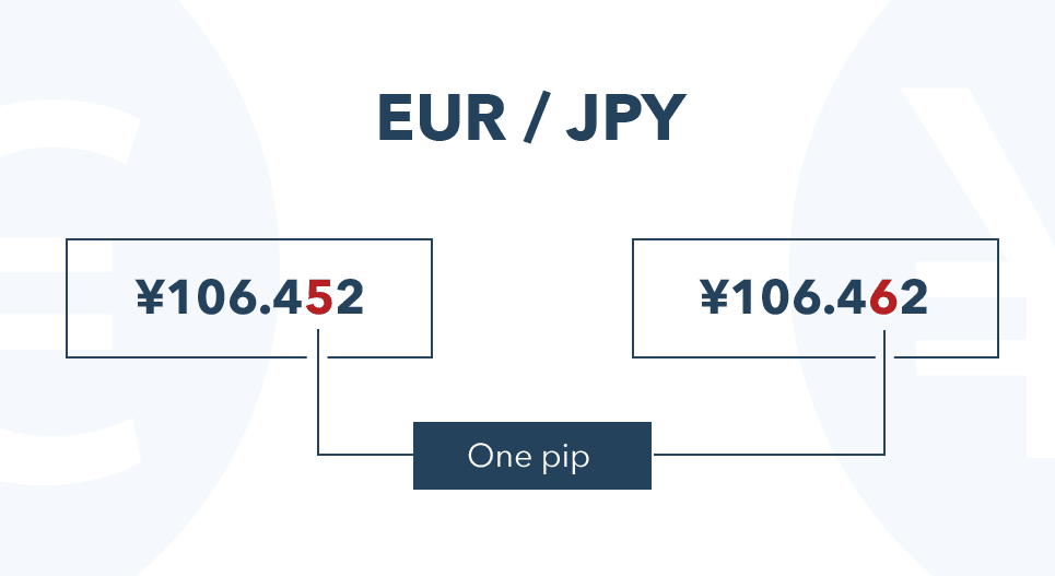 تداول العملات EUR - JPY